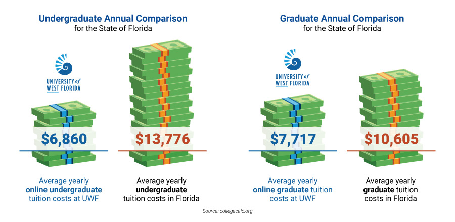 Undergraduate Annual Comparison for the State of Florida Average yearly online undergraduate tuition costs at UWF = $6,860 Average yearly undergraduate tuition costs in Florida = $13,776  Graduate Annual Comparison for the State of Florida Average yearly online undergraduate tuition costs at UWF = $7,717 Average yearly graduate tuition costs in Florida = $10,605