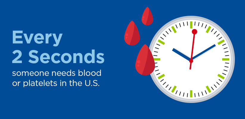Every 2 seconds someone needs blood or platelets in the U.S.