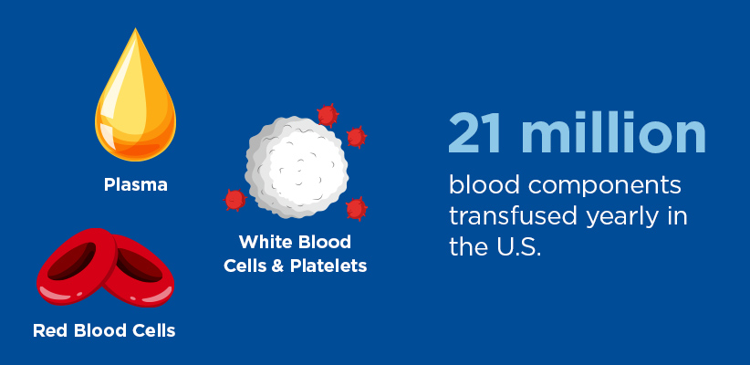 21 million blood components transfused yearly in the U.S. - plasma, white blood cells & platelets, red blood cells